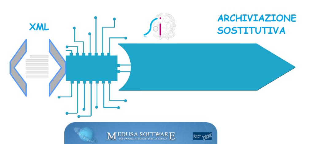 software fatturazione elettronica poliambulatorio