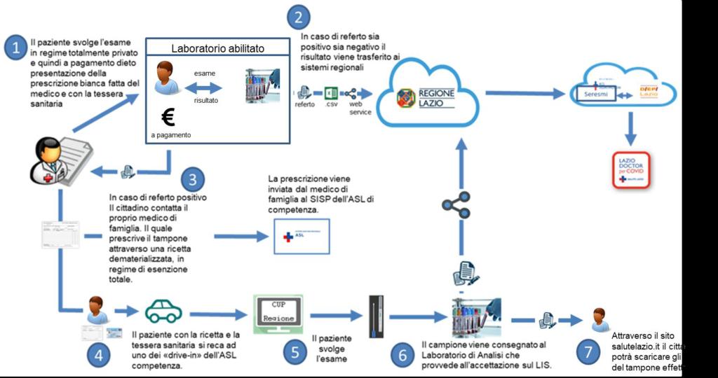 Invio flussi informativi alla piattaforma regionale sorveglianza COVID-19